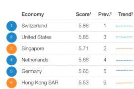 Экономика Швейцарии – самая конкурентоспособная в мире