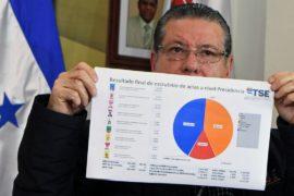 В Гондурасе протестуют после пересчёта голосов президентских выборов