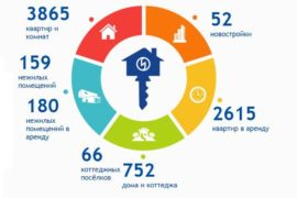 Московское агентство ИНКОМ-Недвижимость – структура широкого спектра деятельности