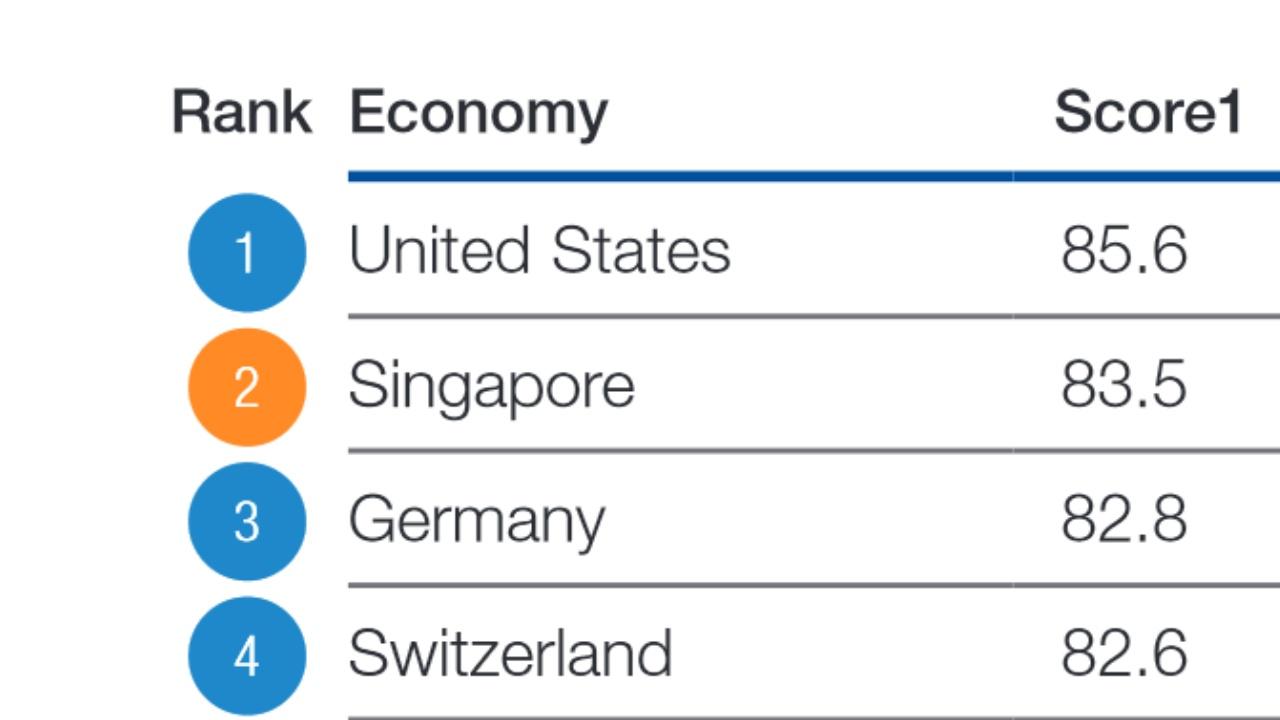 В рейтинге экономик мира США оказались на первом месте