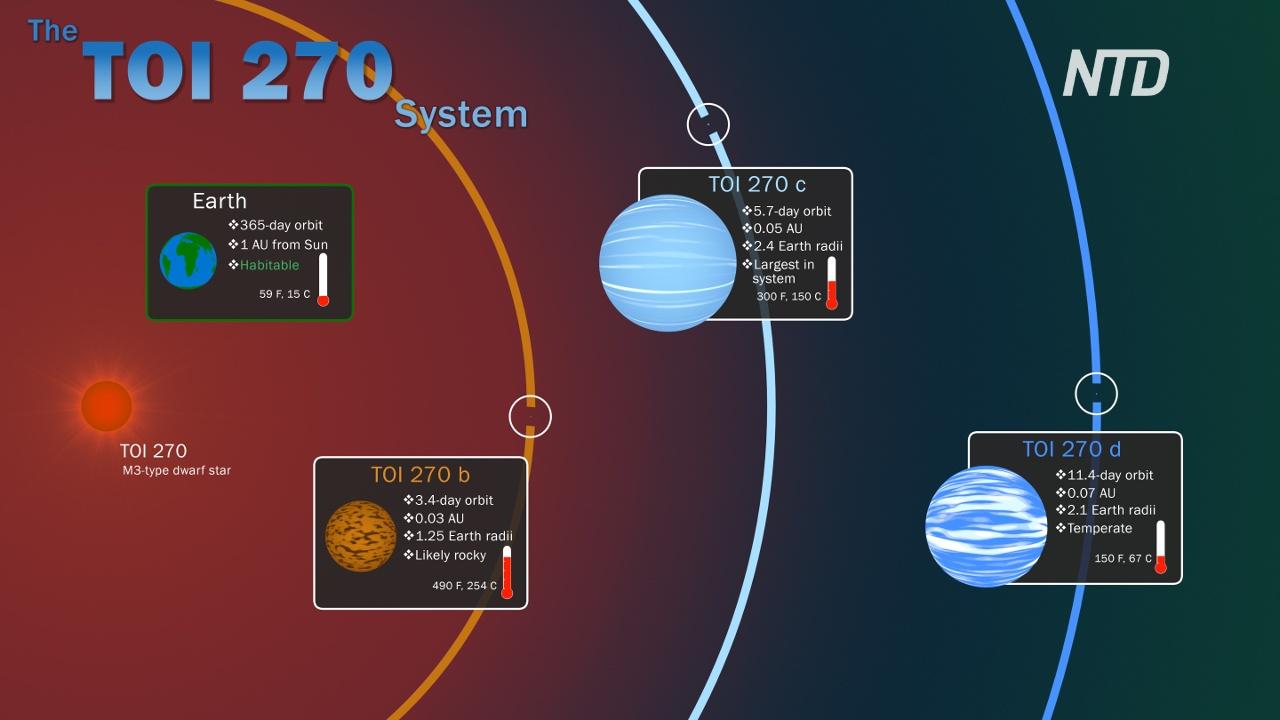 НАСА обнаружило три новые экзопланеты