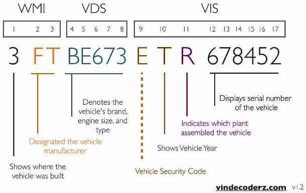 Сервис для проверки VIN кода