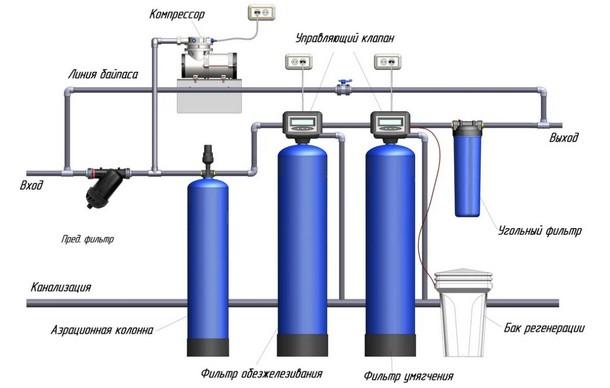 Конструкция системы обезжелезивания воды