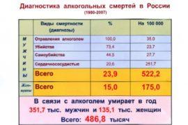 Алкоголь убивает население России