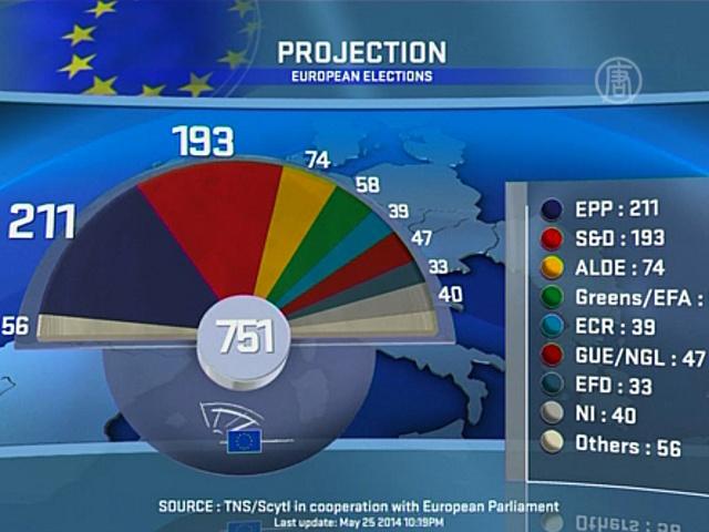В Европе прошли выборы в Европарламент