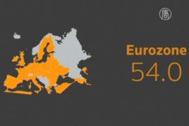 Экономика еврозоны набирает обороты