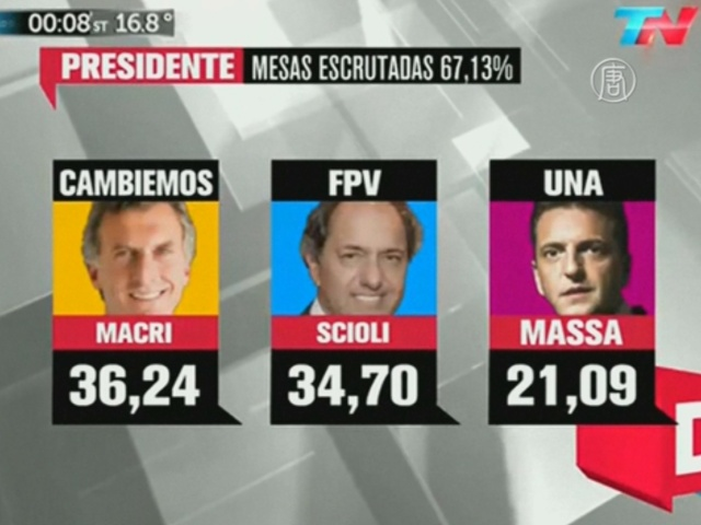 В Аргентине не выбрали президента за один тур