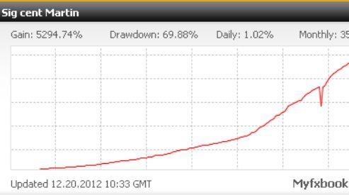 Стратегии форекс для любителей играть на  валютном рынке!