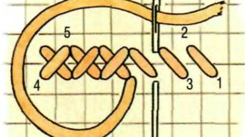 Вышивка для начинающих: учимся вышивать крестиком