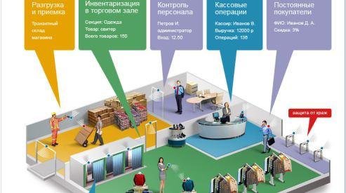 Как работают RFID-системы