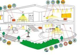 Проекты интегрированных систем управления
